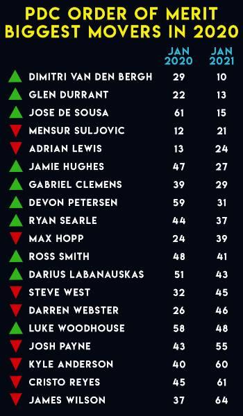 Verschuivingen darts ranglijst PDC